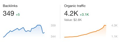 Backlinks and Traffic
