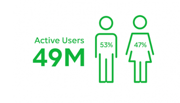Active Users in Thailand
