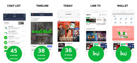 Line Ad Channels